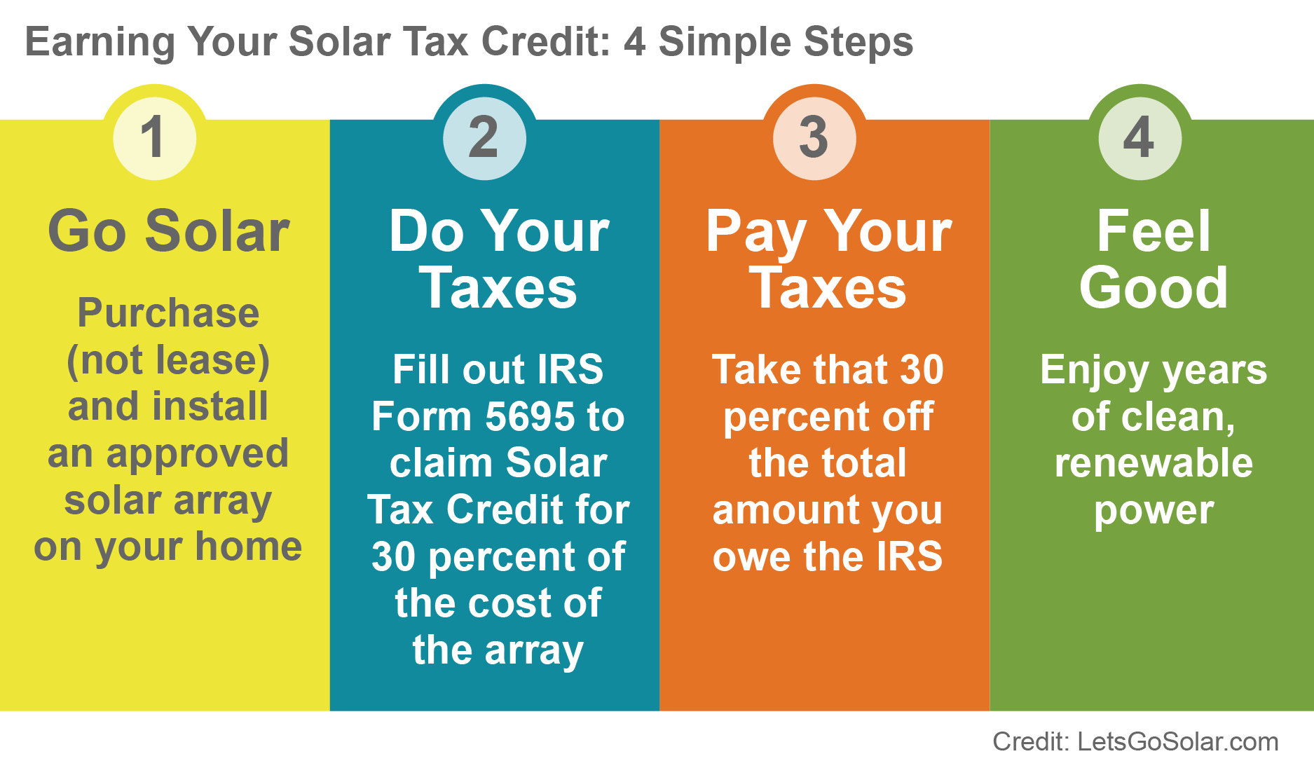 Four steps to earning your solar tax credit