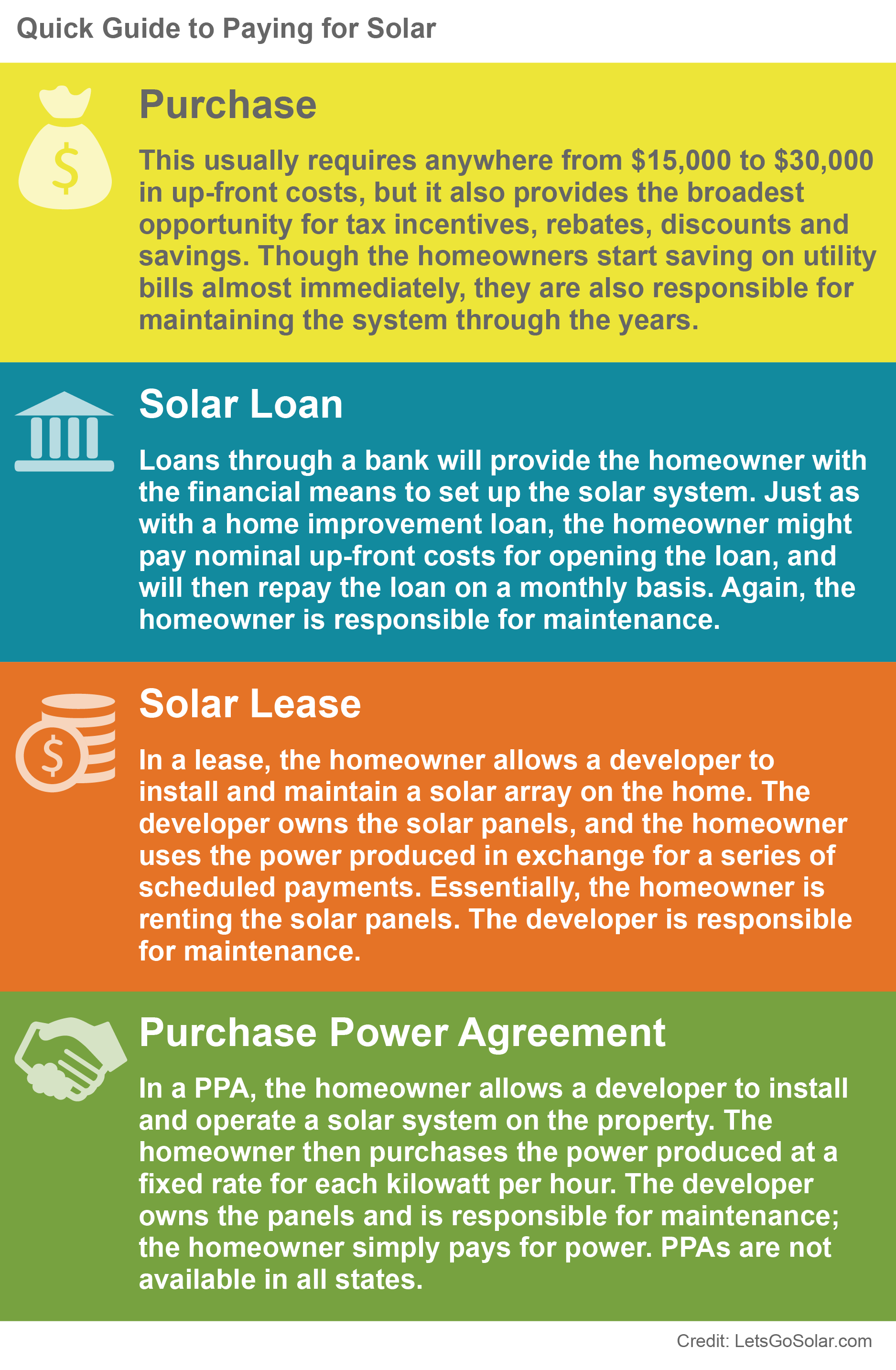 Quick guide to paying for solar