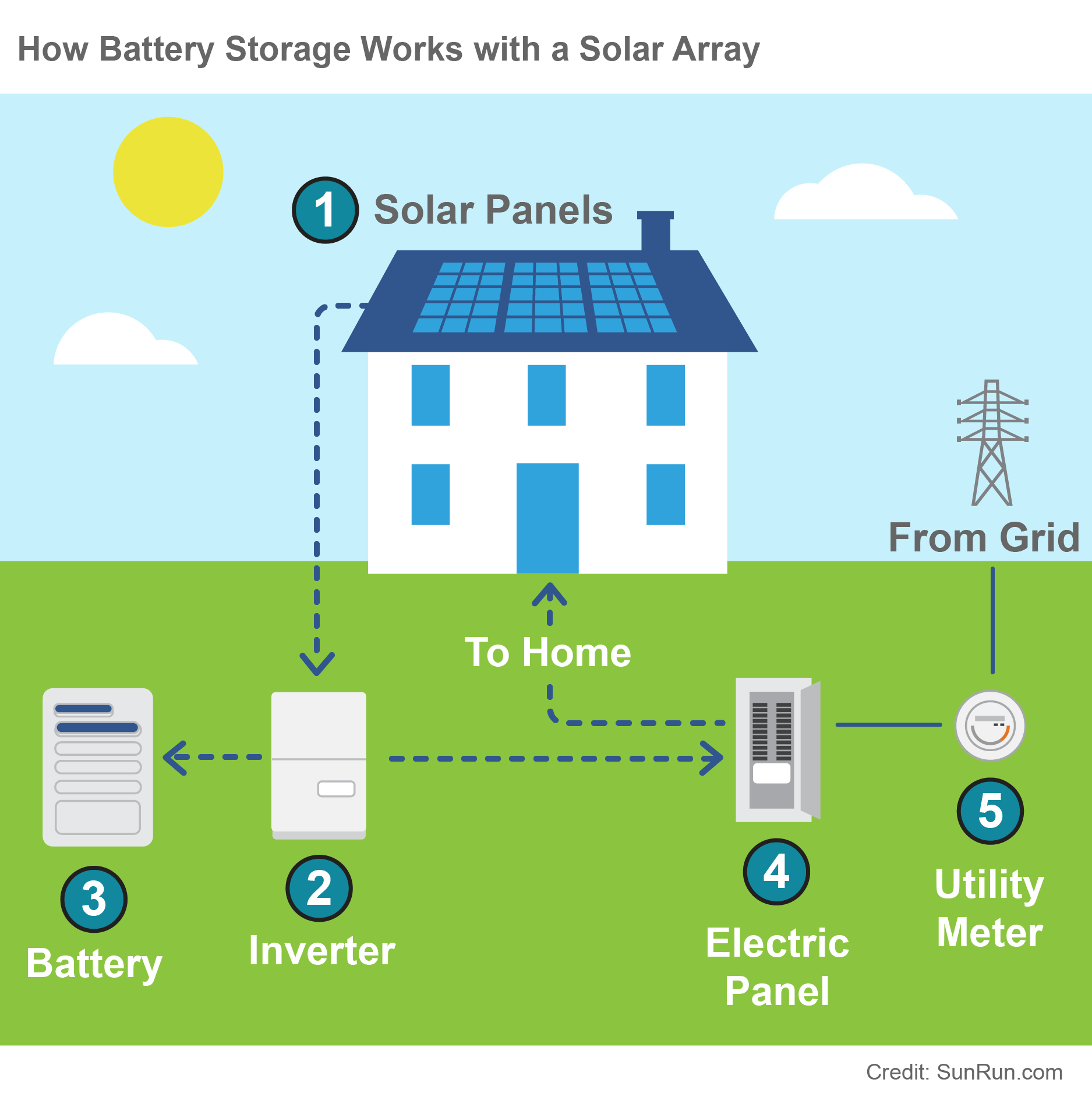 Energy Storage graphic
