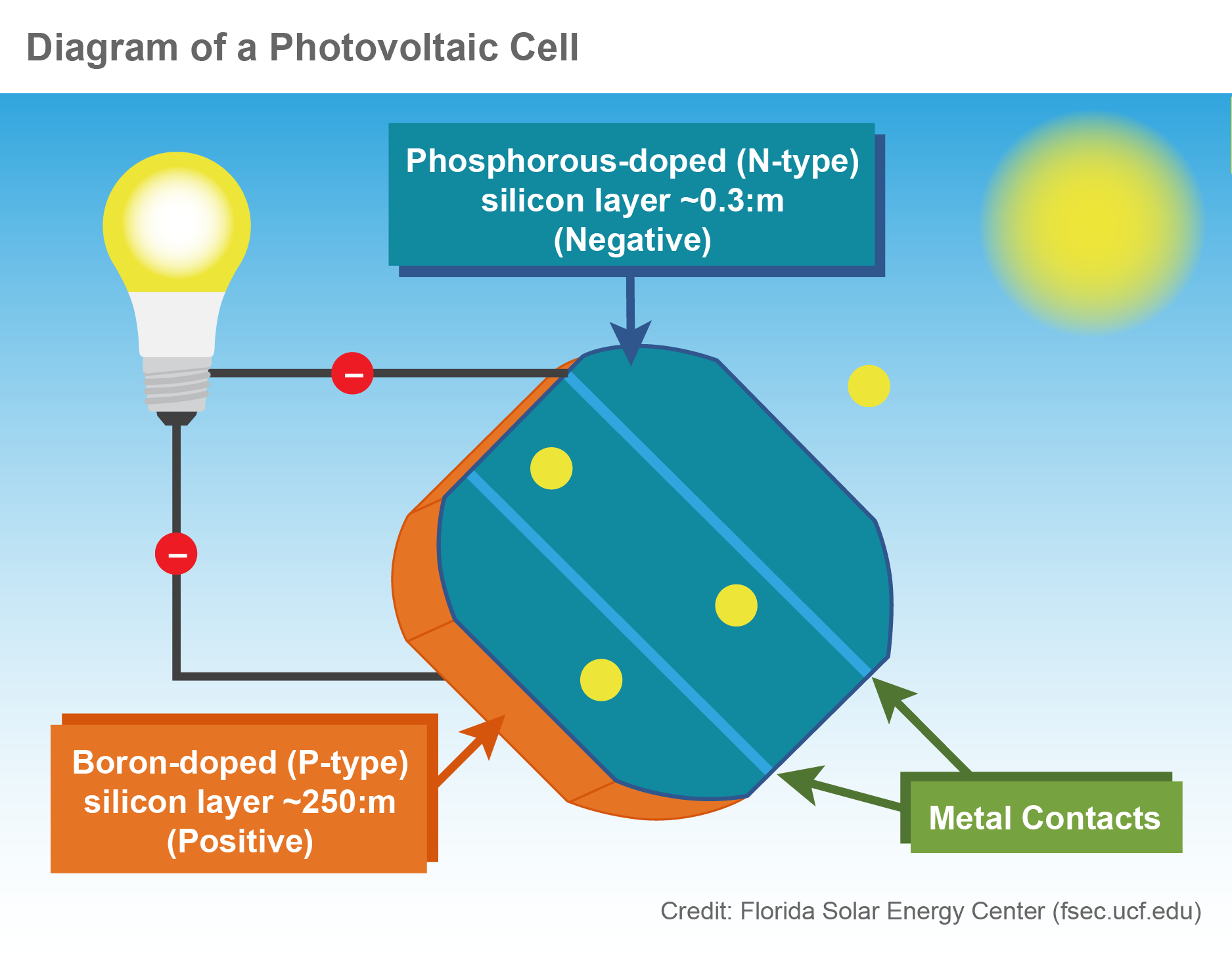 How PV Cells Work diagram