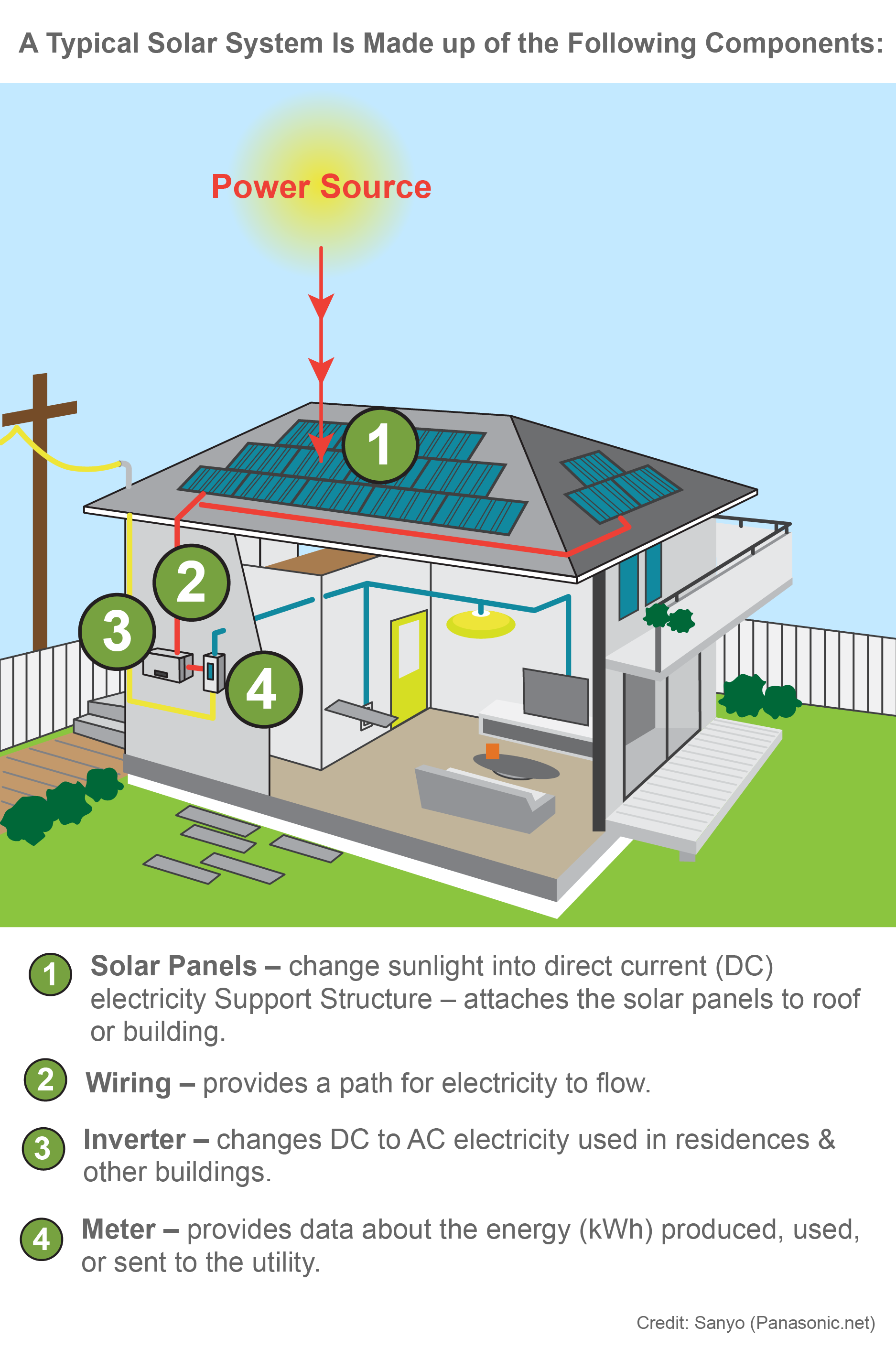 Solar Installation graphic
